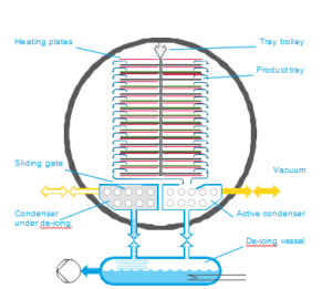 freeze dryer chamber structure