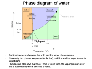 Phase diagram of water during freeze drying process