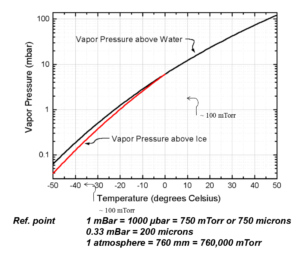 Temperature diagram changing during freeze drying process